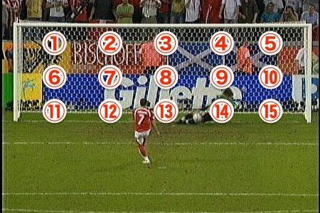 サッカーでPKのストップ率を上げるたった一つの方法